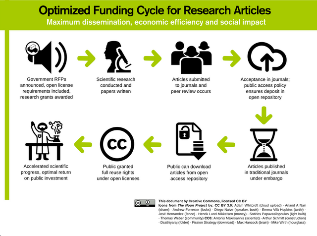 Crwative Commons Optimized research